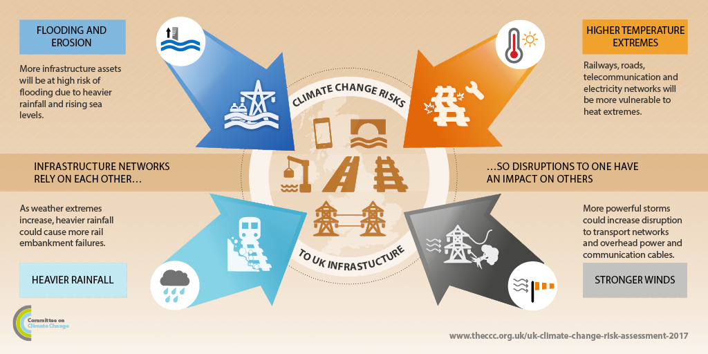 Climate Change Risks to UK Infrastructure
